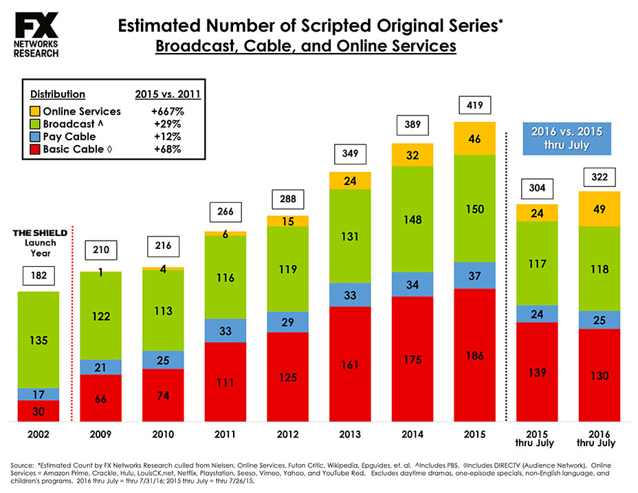 Microsoft PowerPoint - Scripted Series Charts TCA 2016 (Print).p