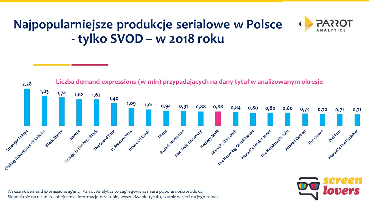 polska najpopularniejsze seriale