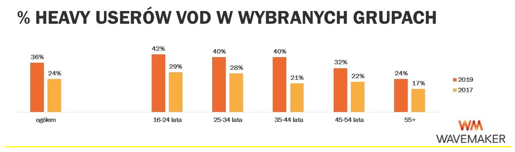 polski rynek vod badanie