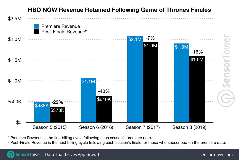 HBO subskrypcje