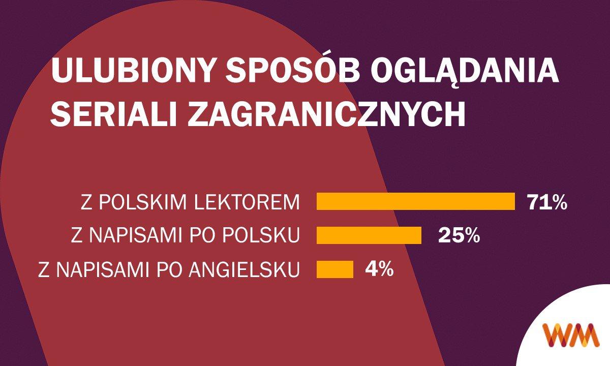 najpopularniejsze seriale w Polsce