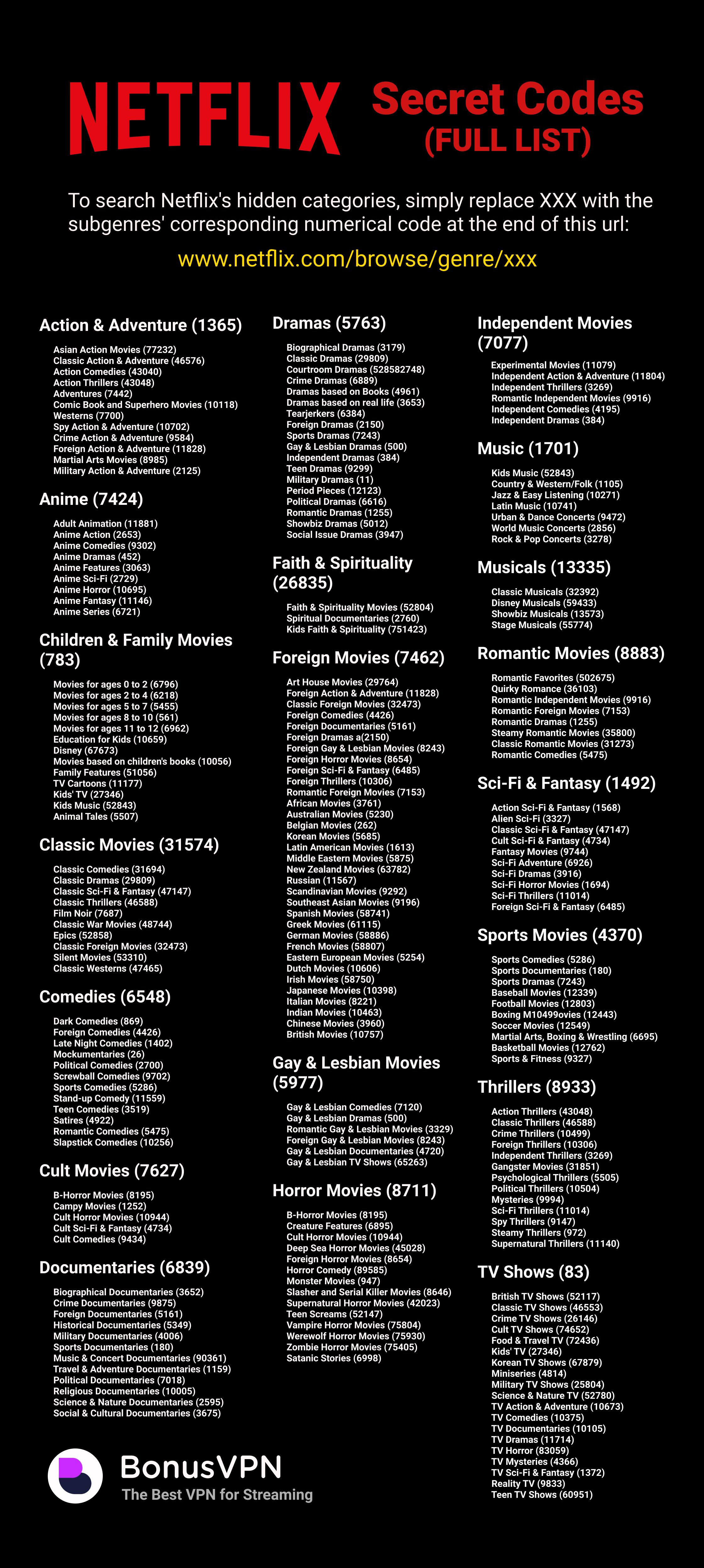 netflix tajne kody ukryte kategorie
