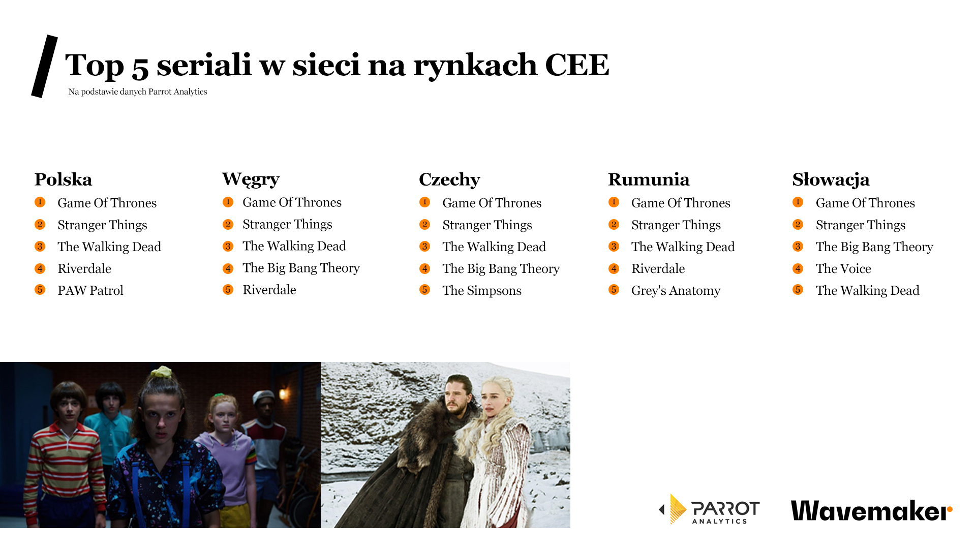 najpopularniejsze seriale Polska internet