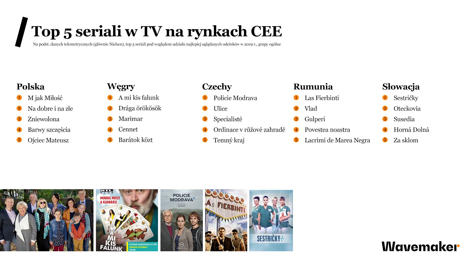 najpopularniejsze seriale w telewizji w Polsce