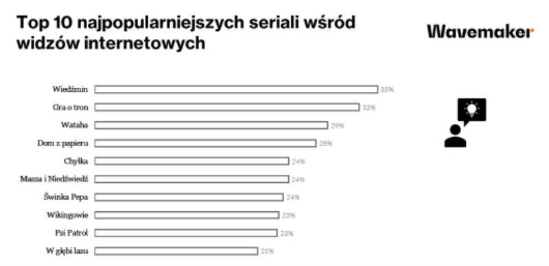 seriale najpopularniejsze w polsce