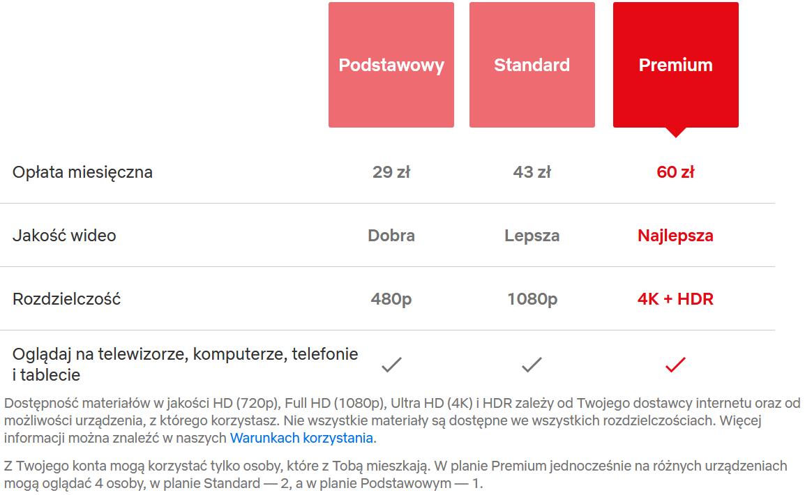 netflix nowy cennik polska